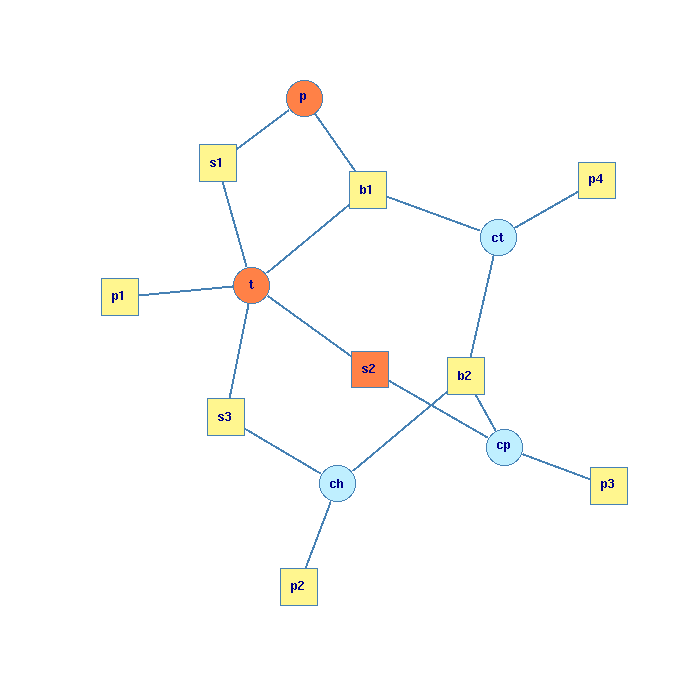Edit graph, with violated edits and variables to adapt colored red